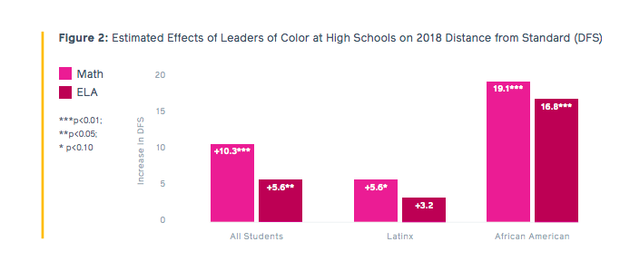 El efecto de tener un líder de color - Aproximación